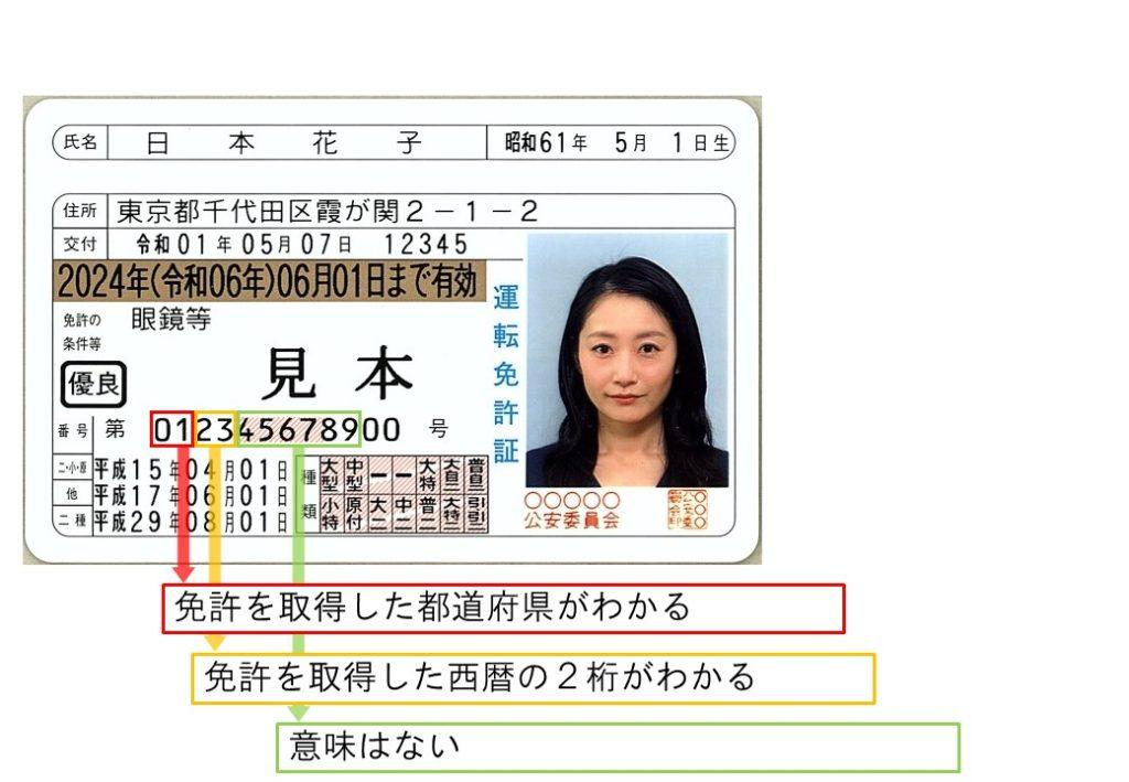 運転免許証見本